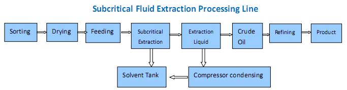 subcritical fluid extraction