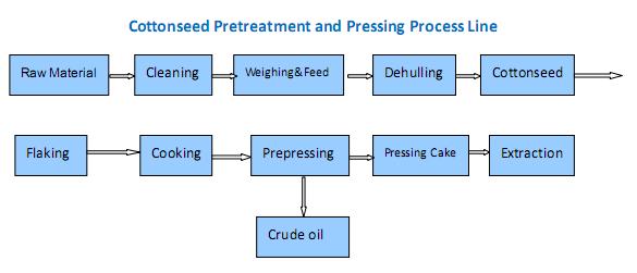 machine pressage à huile de coton
