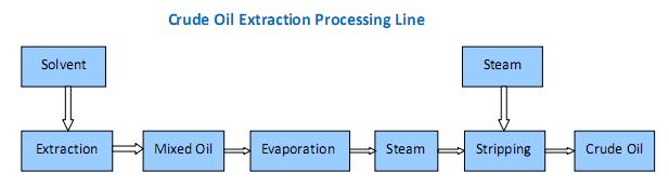 Machine D'extraction D'huile De Soja